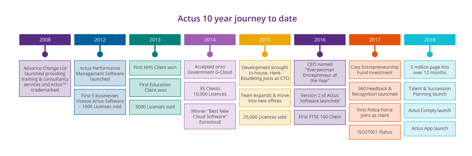 Actus – 10 year journey to date