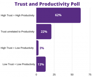 Build High Trust to Limit Underperformance